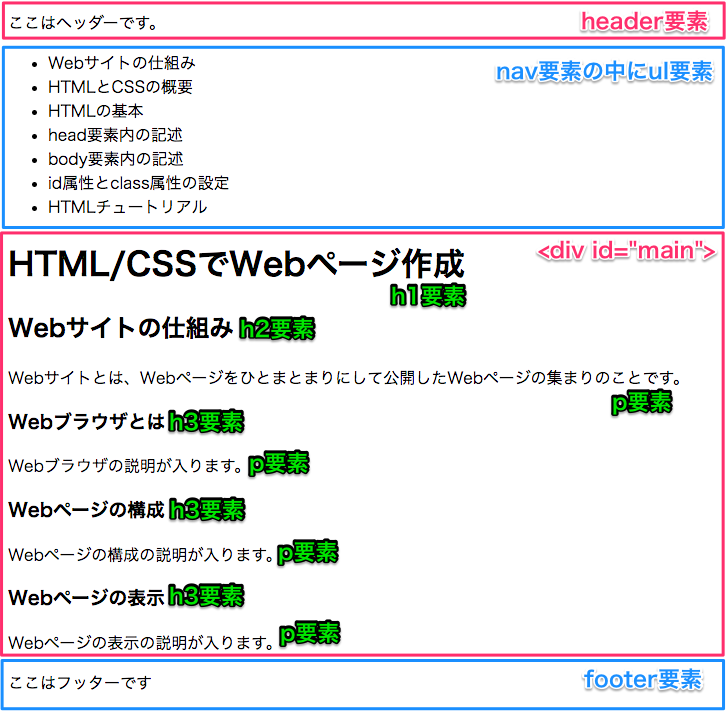 https://techacademy.s3.amazonaws.com/bootcamp/first-programming/html-css/kadai-html.png