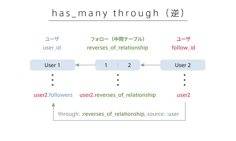 https://techacademy.s3.amazonaws.com/bootcamp/webapp/twitter-clone/has_many_through_r_rails.png