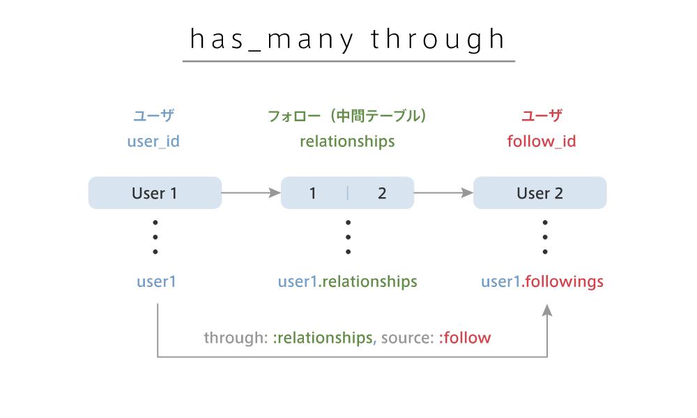 https://techacademy.s3.amazonaws.com/bootcamp/webapp/twitter-clone/has_many_through_rails.png